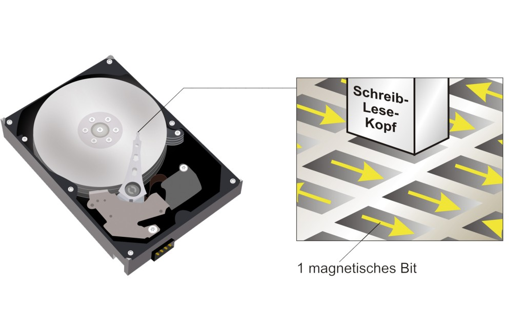 "Fig. 1: How current computer hard drives work: The discs contain small magnetic areas, known as magnetic bits, which can be magnetised in a north or south orientation. To read them, the read-write head travels to each magnetic area on the hard drive discs and probes their magnetic orientation. Just like the north and south poles of a magnet, a magnetic bit can be in one of two states, which can be shown as ""0"" and ""1"". In order to write data, the read-write head uses a magnetic field and forces the bits to take on one of the two possible magnetic orientations."