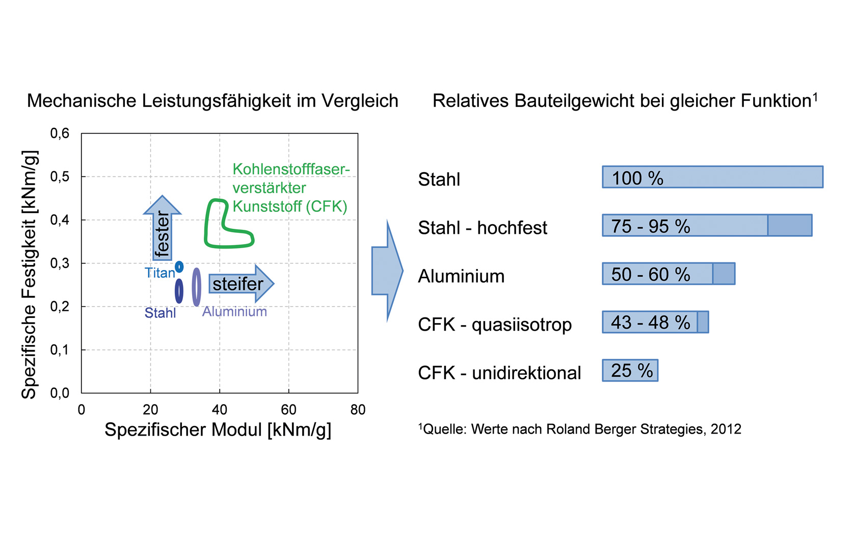 Prof Dr Ing Ulf Breuer Continuous Fibre Reinforced Bmw Wiring Diagram Figure 2 Mechanic Capacities Of Frp In Comparison Left Display Possible Weight Savings For Cfrp Right